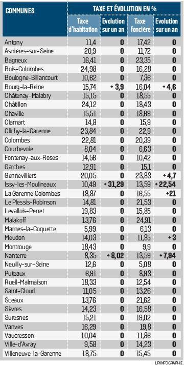 Taxe Foncière et Taxe d'habitation 68619010