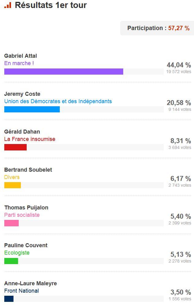 Elections législatives à Boulogne-Billancourt  Clipb778