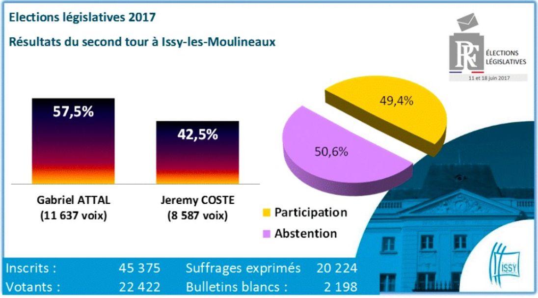 Elections législatives à Boulogne-Billancourt  Clipb849