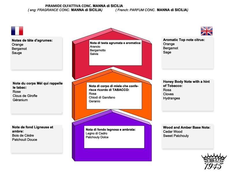 Recherche info Varesino Mana sicilia  Pirami10