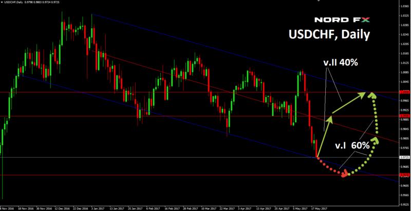 ความมั่นใจในสหรัฐฯ ลดต่ำลง: EUR/USD = 1.16 ตลาดสหรัฐฯ ซบเซาลง 10% 1-1-110