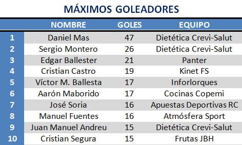 Máximos Goleadores Myixim19