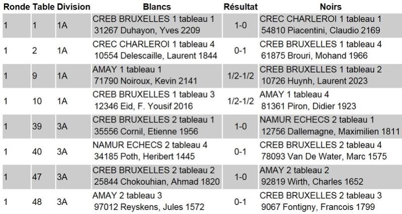 [INTERCLUBS DE LA FRANCOPHONIE] Résultats finaux R1fra10