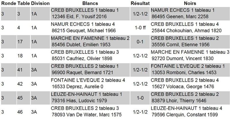[INTERCLUBS DE LA FRANCOPHONIE] Résultats finaux R310