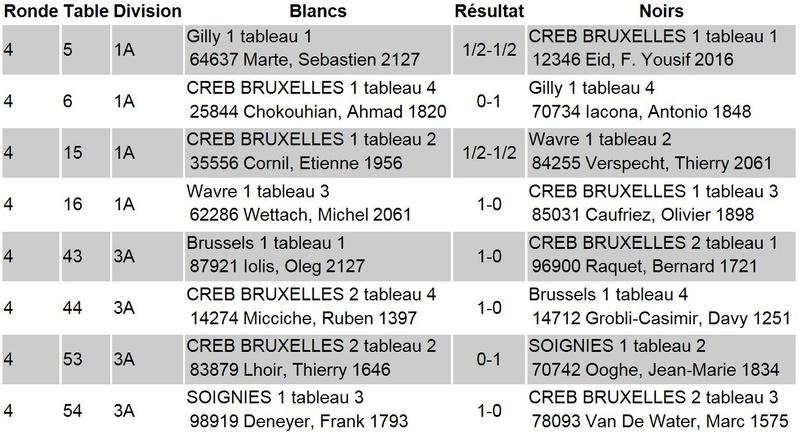[INTERCLUBS DE LA FRANCOPHONIE] Résultats finaux R410