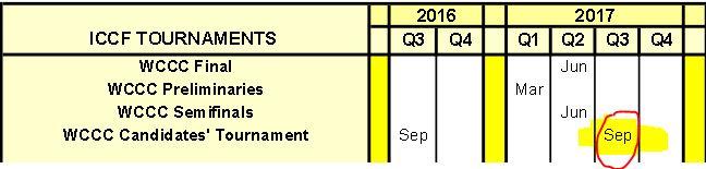 Index des dates butoir  Candid10