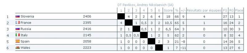 Le point après 109 parties terminées sur 120 dans la 2ème coupe d'Europe par équipes 960 demi-finale Rytro10