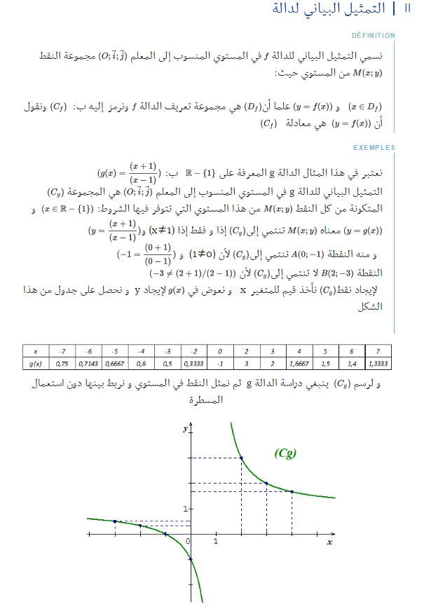 مذكرة: درس كامل: عموميات حول الدوال - الرياضيات - السنة الاولى ثانوي علوم Bandi101