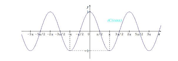 مذكرة: درس كامل: الدوال المرجعية و الدوال المثلثية - الرياضيات - السنة الاولى ثانوي علوم Bandi108