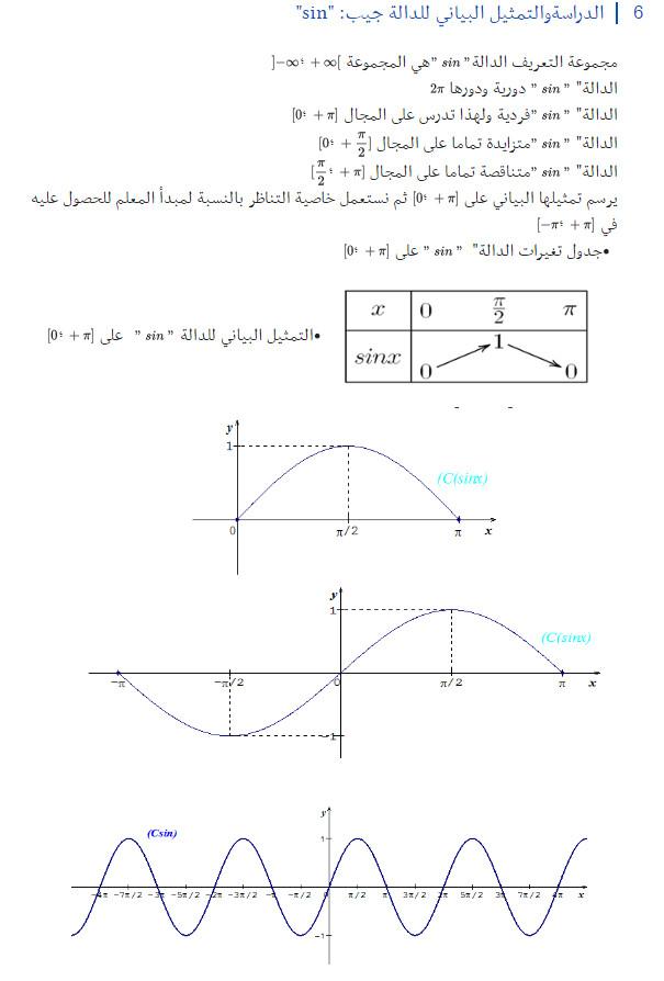 مذكرة: درس كامل: الدوال المرجعية و الدوال المثلثية - الرياضيات - السنة الاولى ثانوي علوم Bandi112