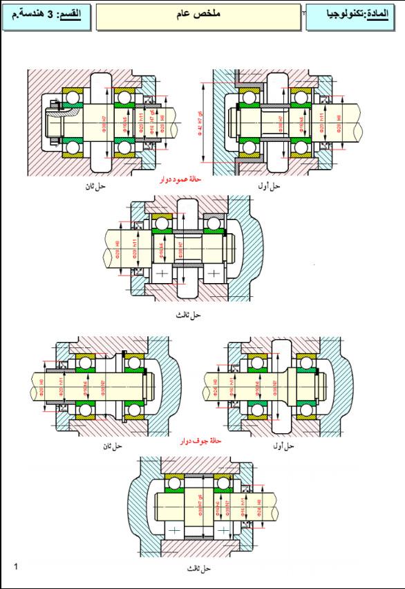 ملخصات الهندسة الميكانيكية للسنة الثالثة ثانوي 3AS Bandic35