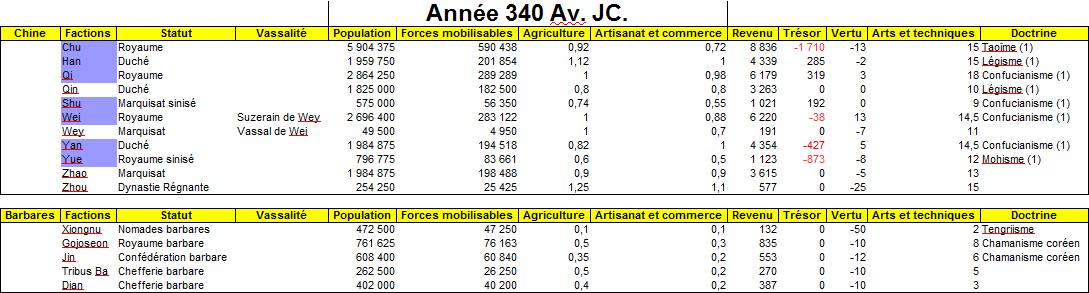 Statistiques et cartes - 340 Av. JC (Tour 2) Stats_11