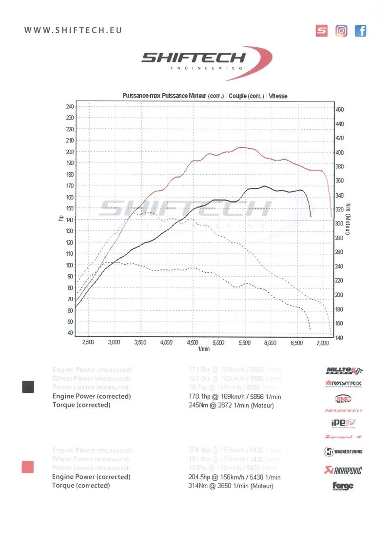 Roadster Mk1 1.8 T 205 ch de 2005 - Page 3 Shifte12