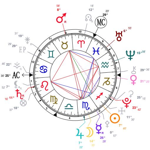 Les planètes R au natal Astrot11