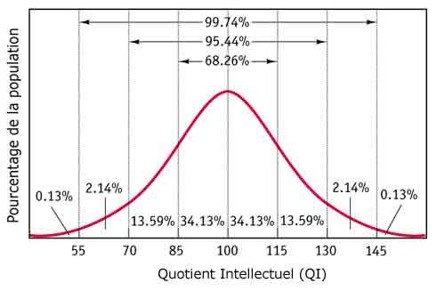 Baisse inquiétante du QI des Occidentaux, selon plusieurs études, que faire pour contrer cette décadence ? Qi_loi10