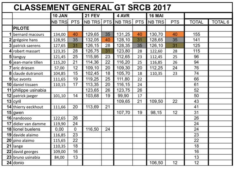 "Championnat GT ""SRCB 2017"" - Page 5 Classe15"