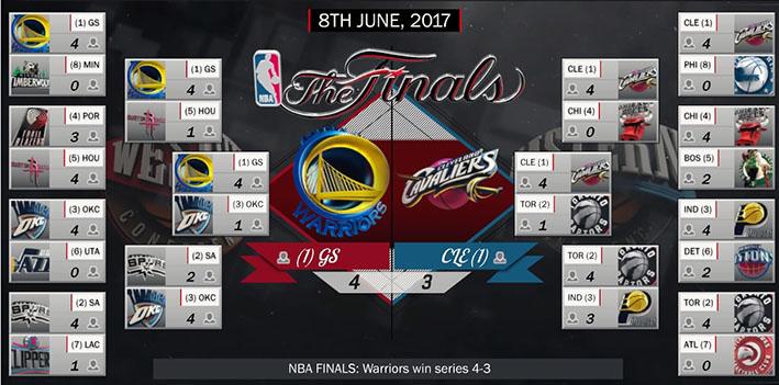 NBA Playoffs 2017 - Page 8 Nba_ch10