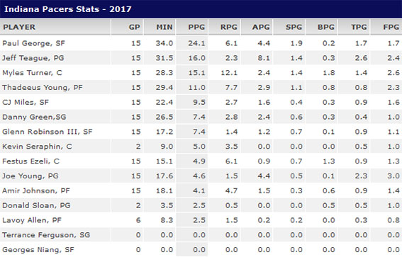 www.Pacers.com - Page 7 Stats_68