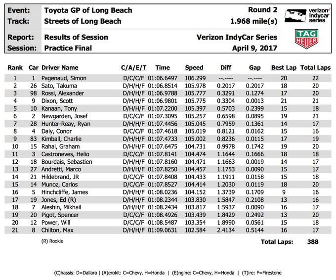 INDYCAR 2017 - Page 4 C8_cwh10