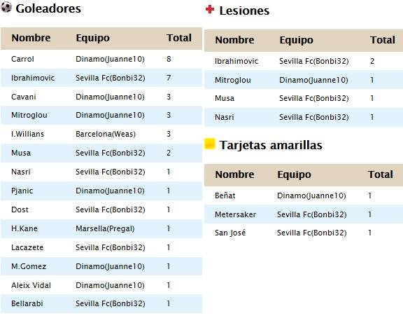 DATOS COMPETICIONES TEMP.II Estad_10
