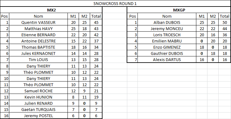 Résultats SNOWCROSS Ss201710