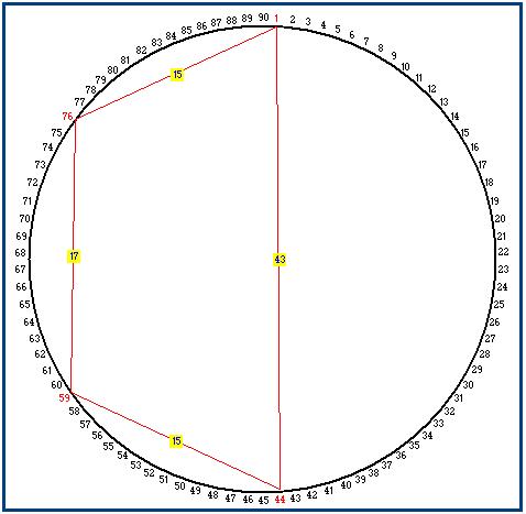 cerchio ciclometrico