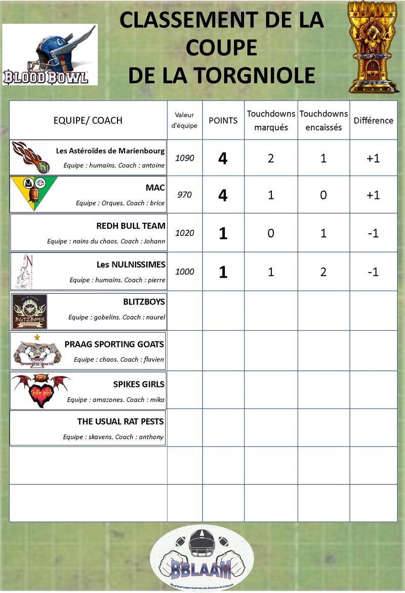 saison 2 : classement des équipes Classe11