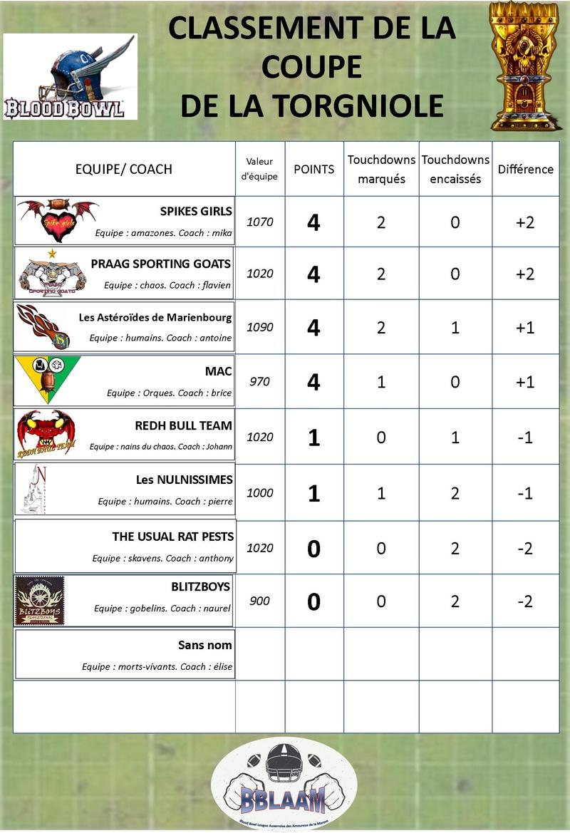 saison 2 : classement des équipes Classe13