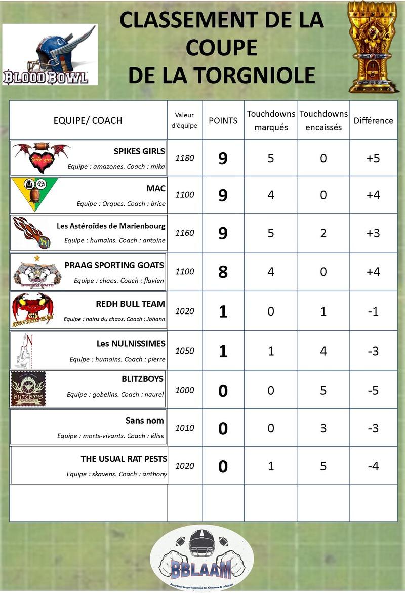 saison 2 : classement des équipes Classe17