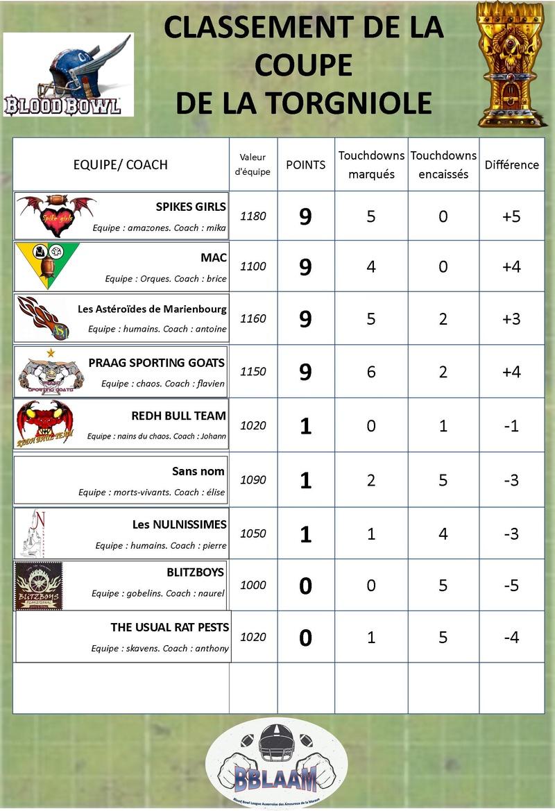 saison 2 : classement des équipes Classe18