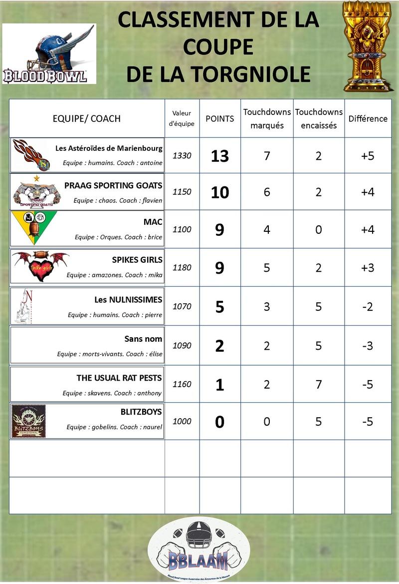 saison 2 : classement des équipes Classe19