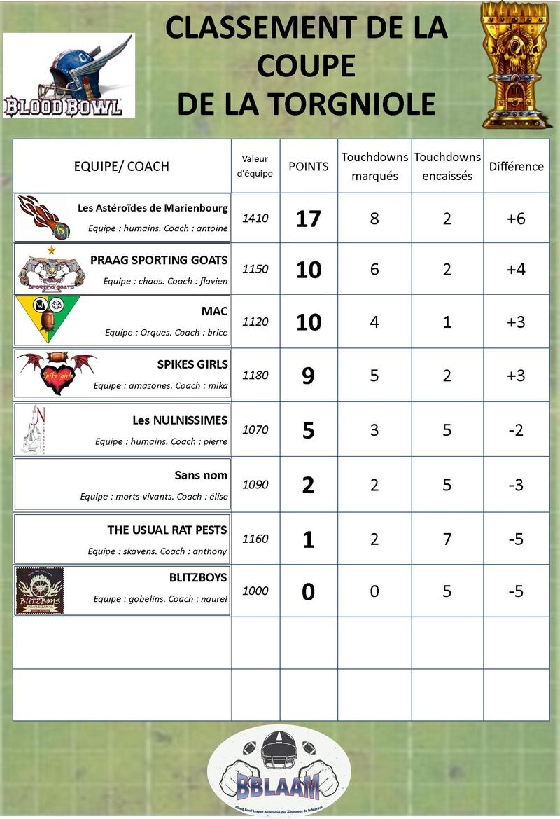 saison 2 : classement des équipes Classe20