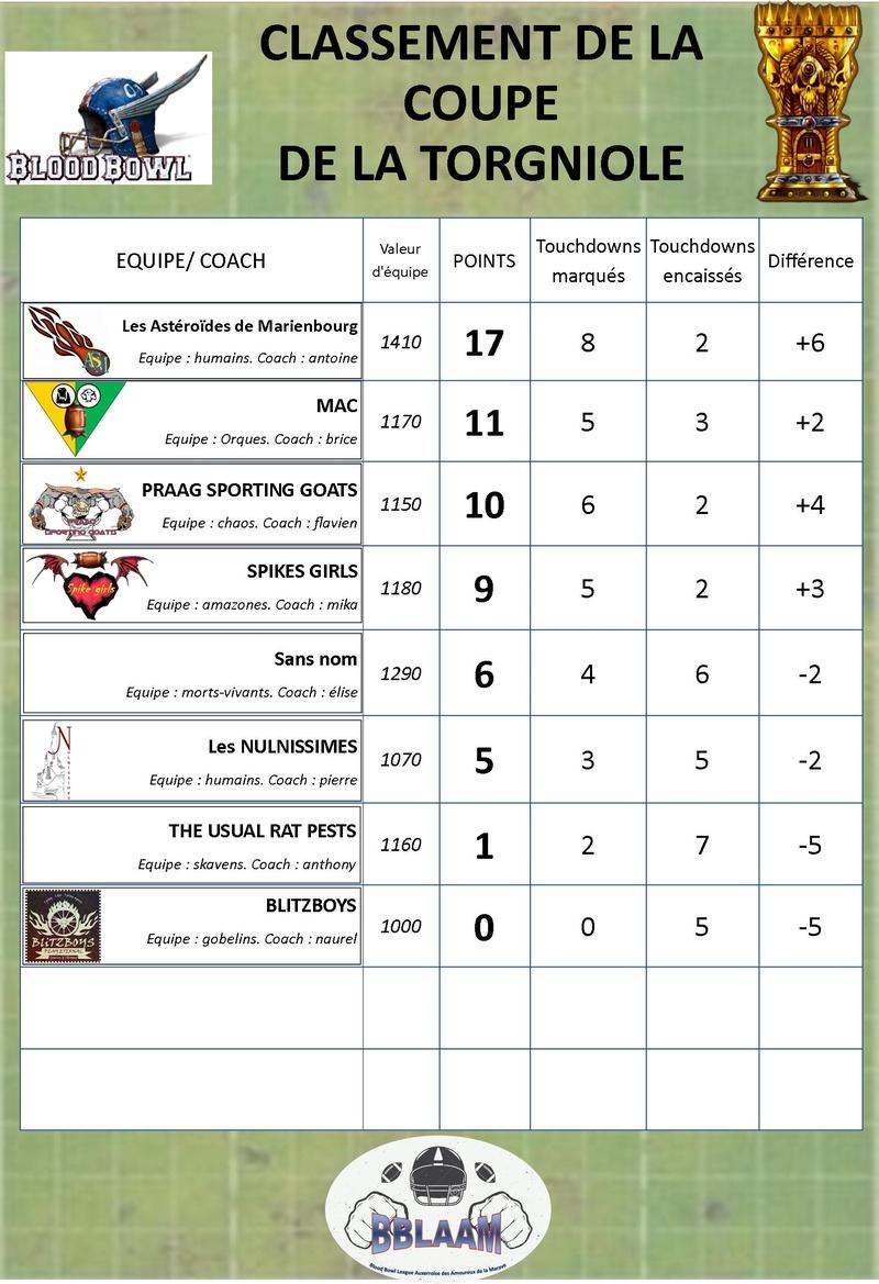saison 2 : classement des équipes Classe21