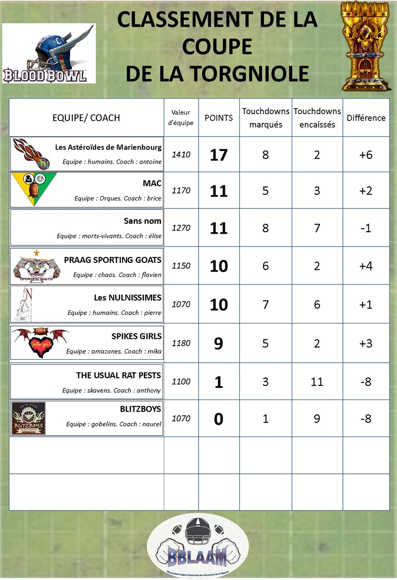 saison 2 : classement des équipes Classe22