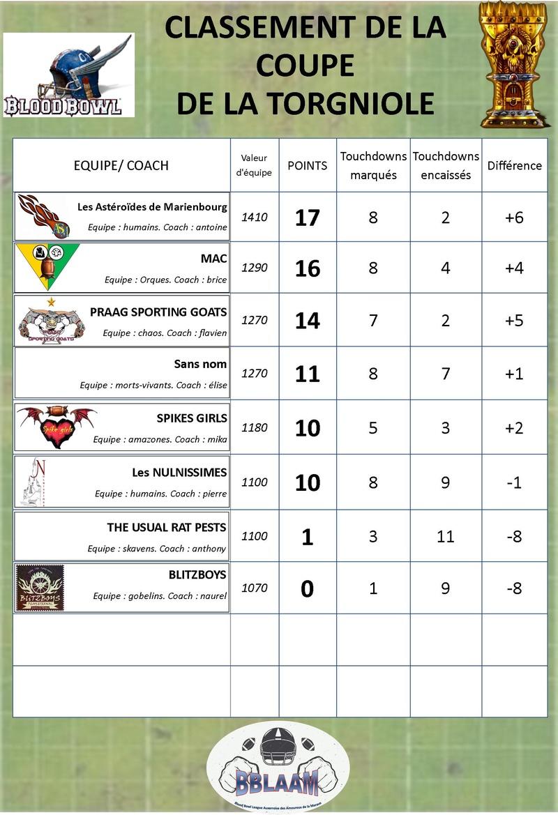 saison 2 : classement des équipes Classe25
