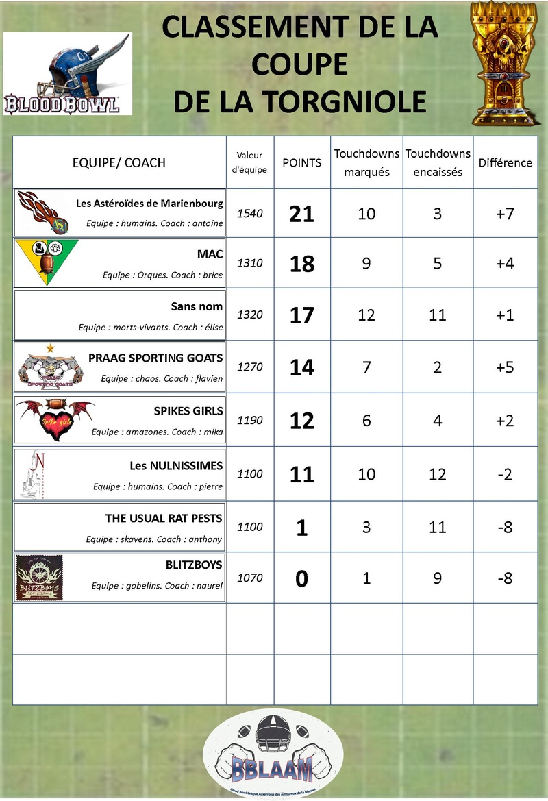 saison 2 : classement des équipes Classe27