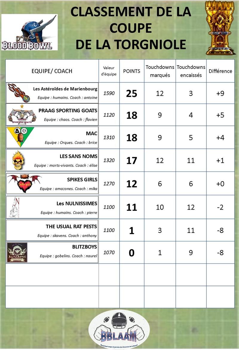 saison 2 : classement des équipes Classe29
