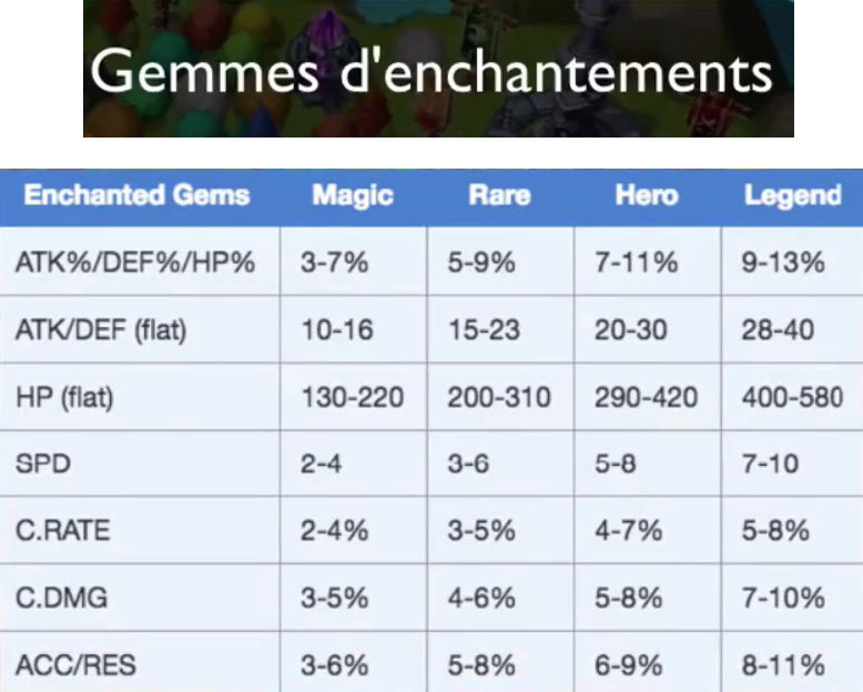 Précision sur les évolutions des runes 5 et 6★ Gemmes10