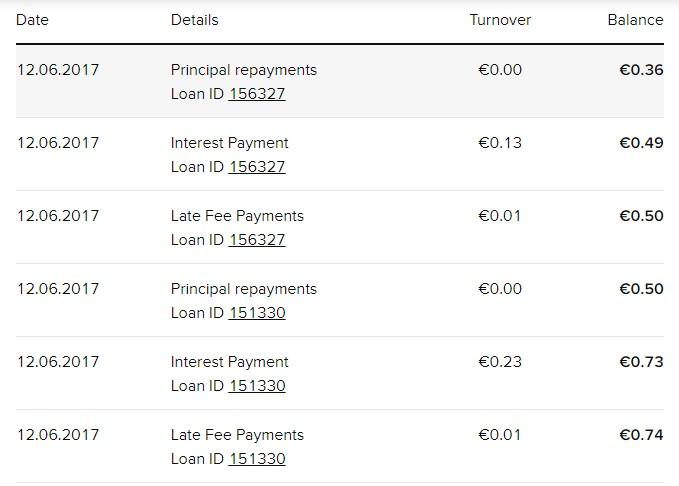 [Risco - Testar] Empréstimos P2P com a Viventor Vivent10