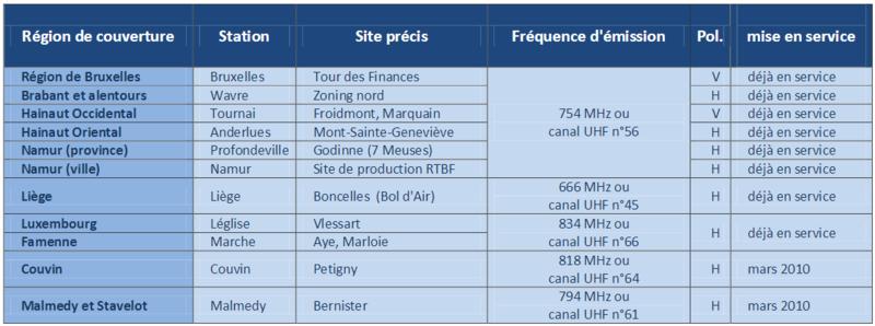 Emitatoarele de TNT si frecventele aferente in Belgia si Franta T10
