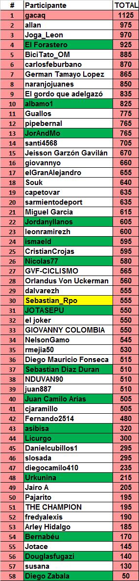 7 - Polla Giro de Italia, válida 20/35 LRDE 2017 - Página 7 Genera35