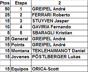 Polla Giro de Italia, válida 20/35 LRDE 2017 - Página 3 Result36