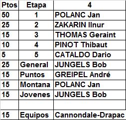 3 - Polla Giro de Italia, válida 20/35 LRDE 2017 - Página 4 Result40