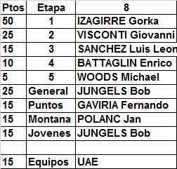 Polla Giro de Italia, válida 20/35 LRDE 2017 - Página 5 Result50