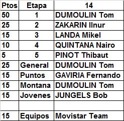 7 - Polla Giro de Italia, válida 20/35 LRDE 2017 - Página 7 Result62