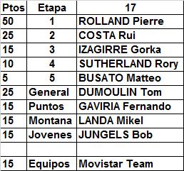 Polla Giro de Italia, válida 20/35 LRDE 2017 - Página 8 Result70