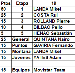 12 - Polla Giro de Italia, válida 20/35 LRDE 2017 - Página 9 Result74