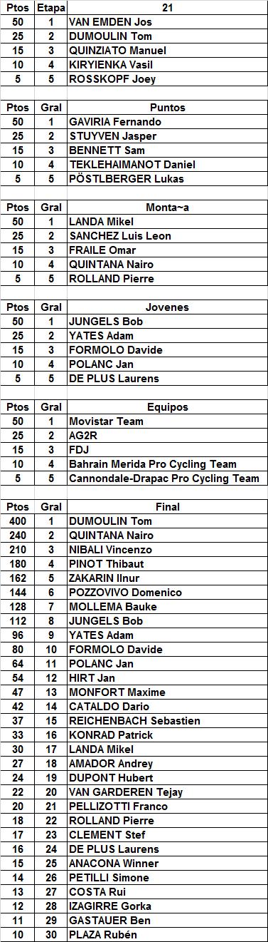 12 - Polla Giro de Italia, válida 20/35 LRDE 2017 - Página 9 Result78