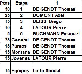 Polla Critérium du Dauphiné - Válida 21/35 LRDE 2017 Result80