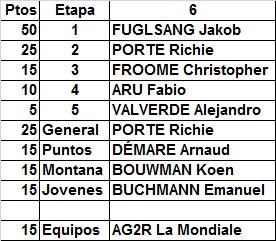 Polla Critérium du Dauphiné - Válida 21/35 LRDE 2017 - Página 2 Result90